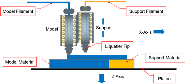 FDM Technology Explained