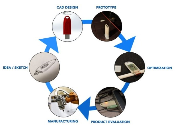 Additive Manufacturing Design Cycle