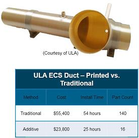 Aerospace Industry Additive Manufacturing