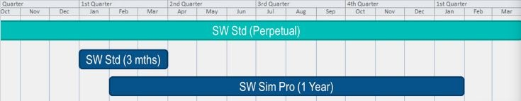 5 Ways SOLIDWORKS Term Licensing Can Benefit You