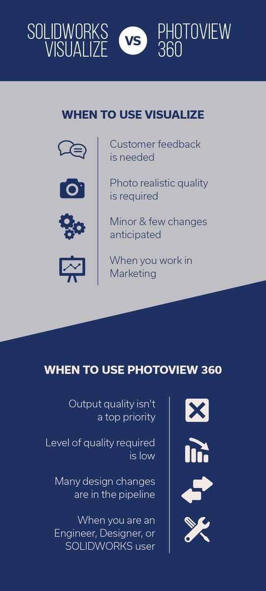 SOLIDWORKS Visualize vs PhotoView 360 infographic