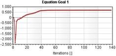 Computation Time 2.52 SOLIDWORKS Flow Simulation
