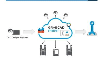 GrabCAD Print