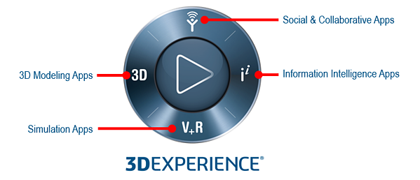 3DEXPERIENCE Compass menu