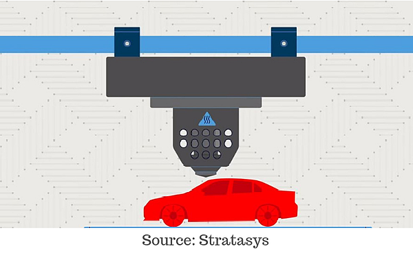 FDM Technology Animation from Stratasys