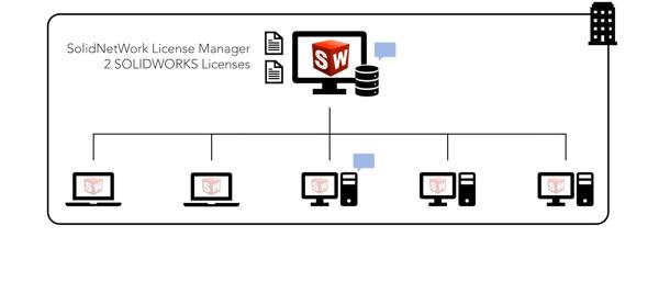 SOLIDWORKS Network Licensing TriMech LLC