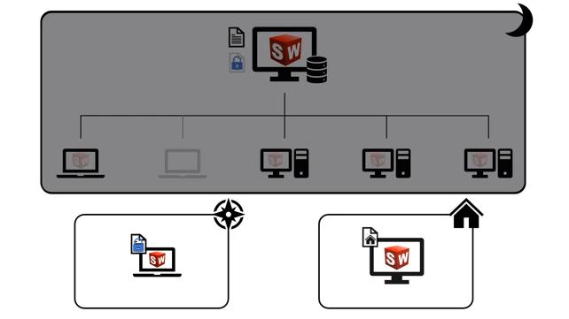 SOLIDWORKS Network Licensing Setup
