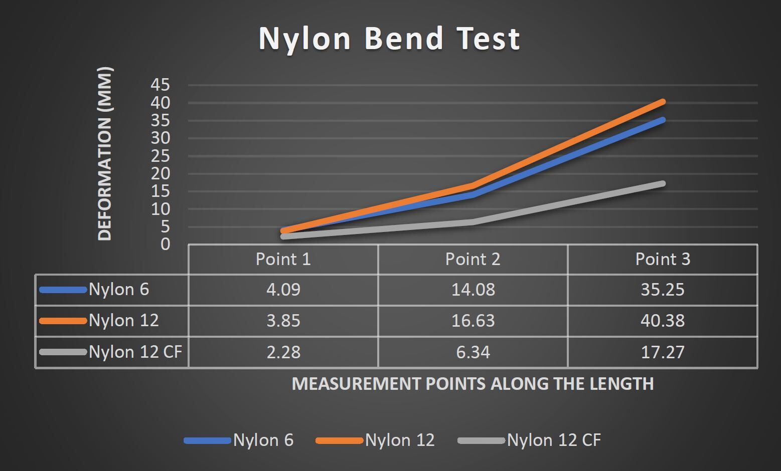 Nylon Bend Test