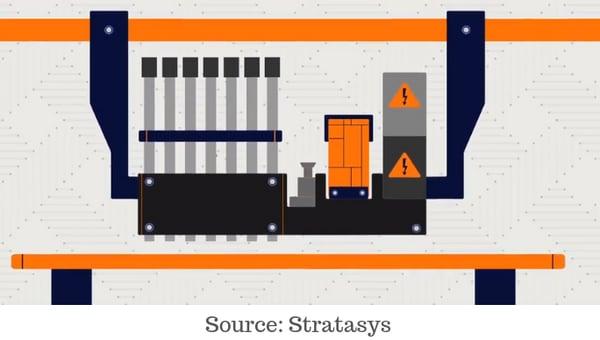 PolyJet Technology Animation from Stratasys