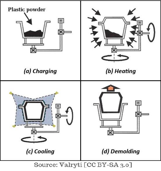 Rotational Molding Diagram