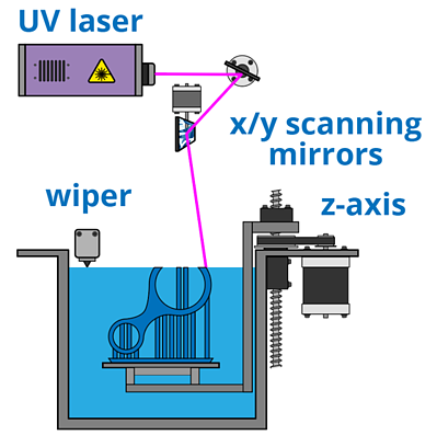 Stereolithography technology diagram