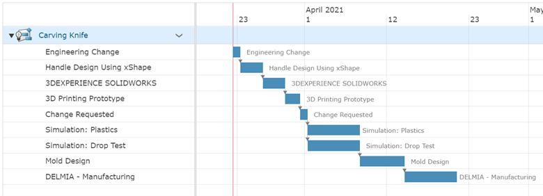 Project Planner Linked Tasks