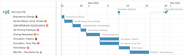 SOLIDWORKS 3DX Project Showing Milestones