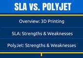 SLA vs. PolyJet- Stratasys 3D Printing