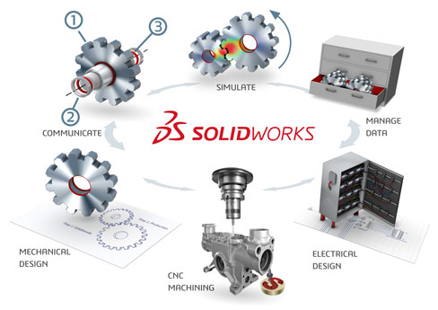 SOLIDWORKS files