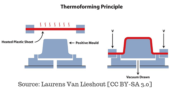Thermoforming Technology Animation