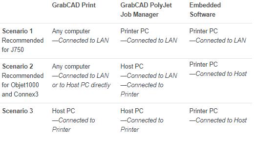 Choosing a printer for GrabCAD Print setup