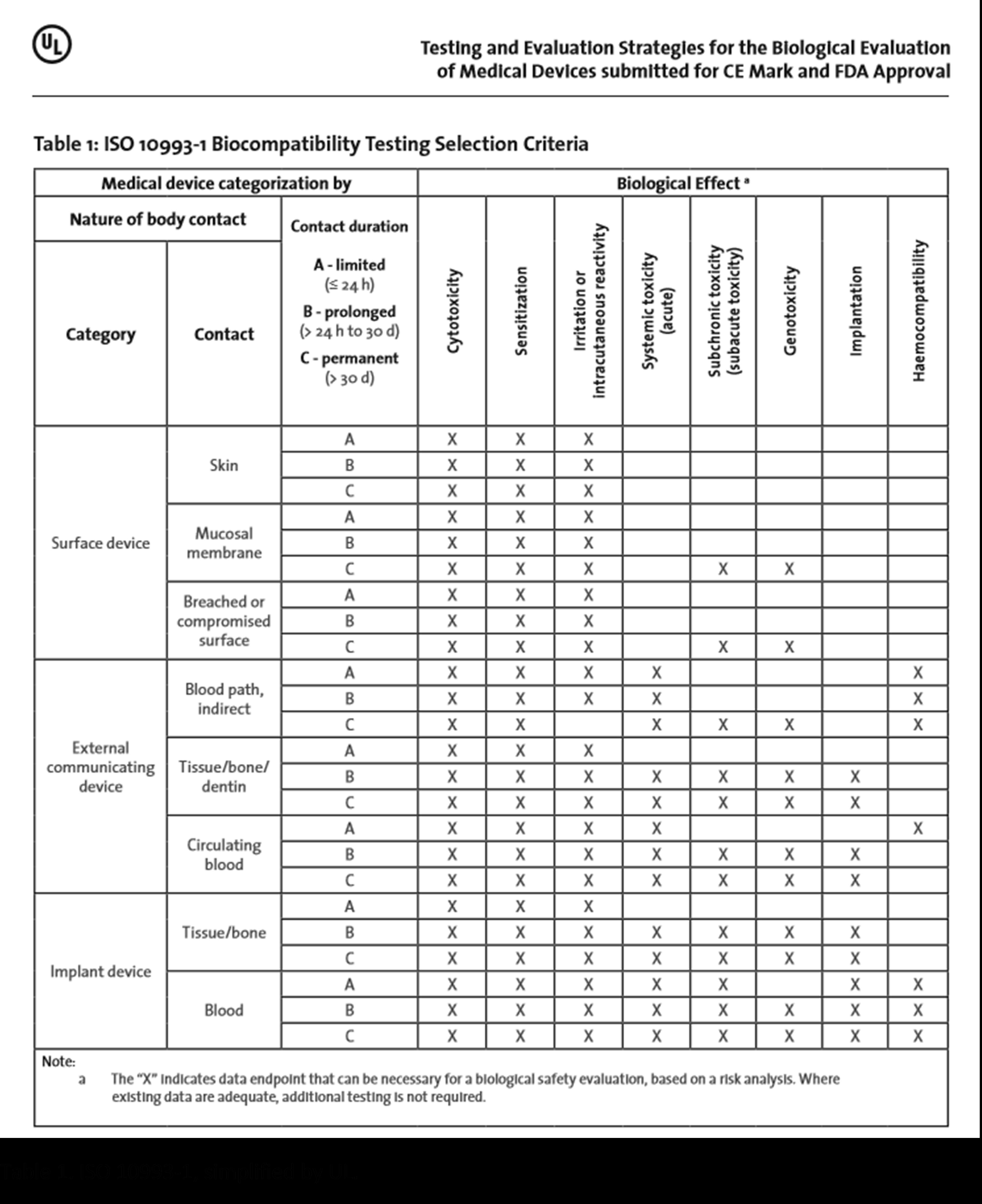 ISO 10993-1 Biocompatibility Testing Selection Criteria