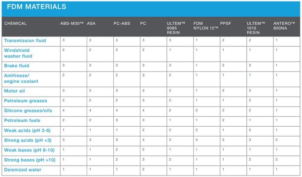 FDM Materials Chart
