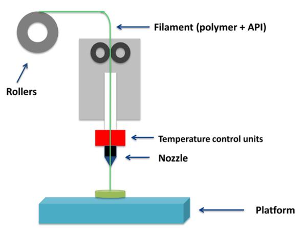 FDM Technology Diagram