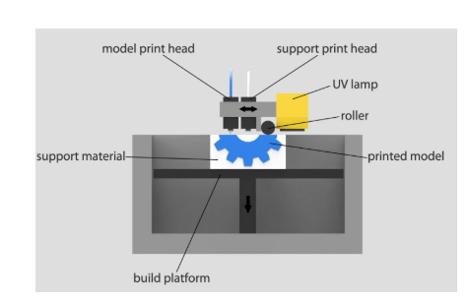 PolyJet Technology Diagram