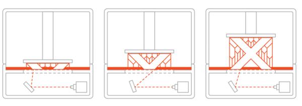 SLA Technology Diagram