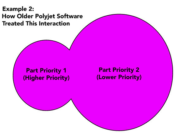 Example 2 of PolyJet Part Interaction