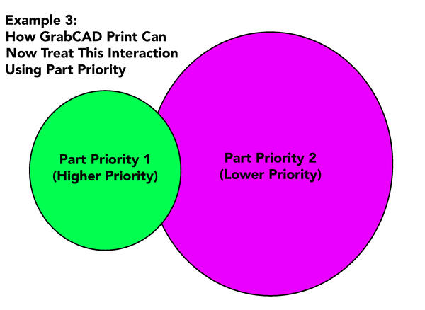 Example 3 GrabCAD Part Priority part Interaction