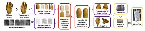 3D printed hand breakdown