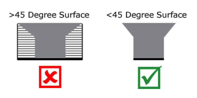 Parts with 45 Degree Surfaces and Higher Require Support Material