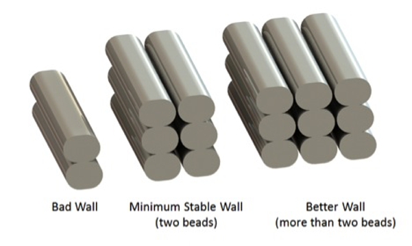 Greater multiple of wall beads are more successful