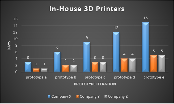 In-House 3D Printers