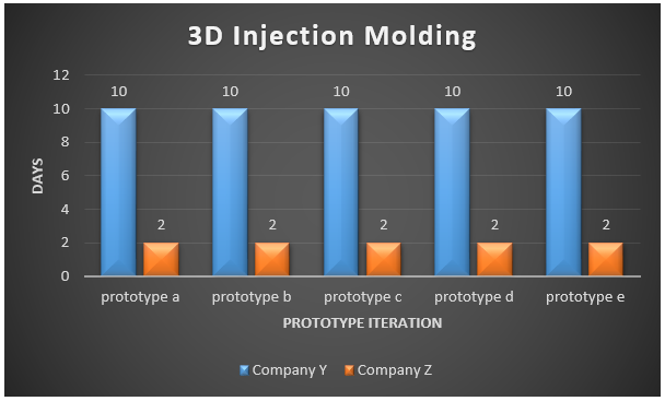 3D Injection Molding Capabilities