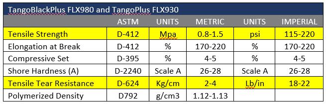 TangoBlackPlus FLX980 and TangoPlus FLX930 Data Sheet