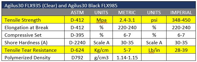 Agilus30 FLX935 (Clear) and Agilus30 Black FLX985 Data Sheet