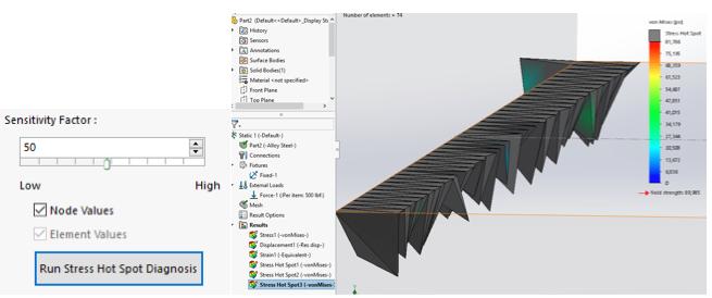 "Hot Spot Plot (50 sensitivity, node values, mesh size 0.05"")"