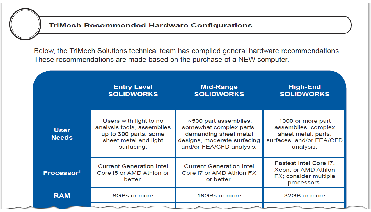 TriMech Recommended Hardware Configurations for SOLIDWORKS