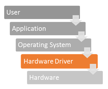 The Best Hardware for SOLIDWORKS and Your Design Needs