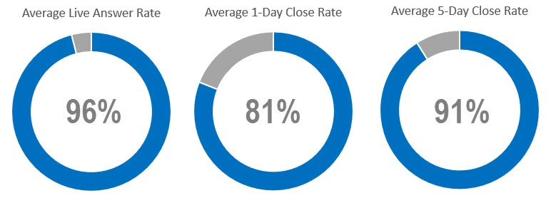TriMech's dedicated tech support team answer and close rate stats