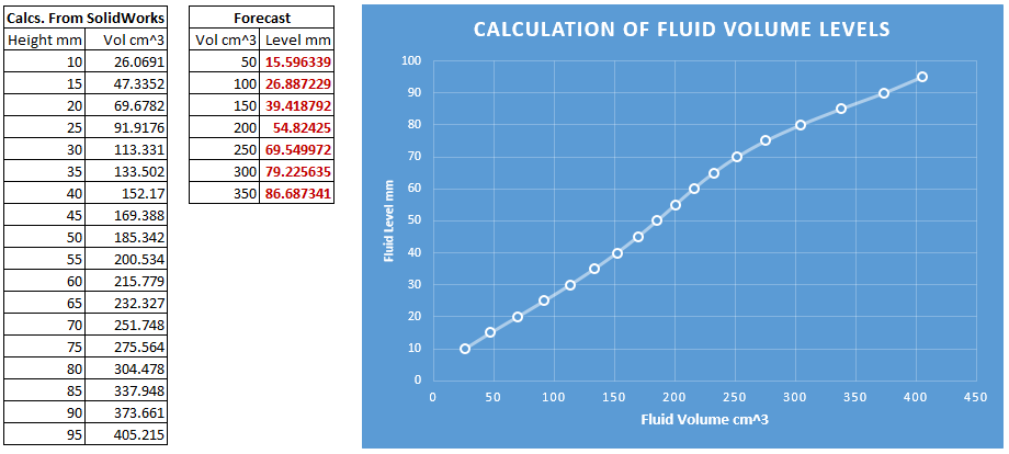 Calculations of Fluid Volume Levels