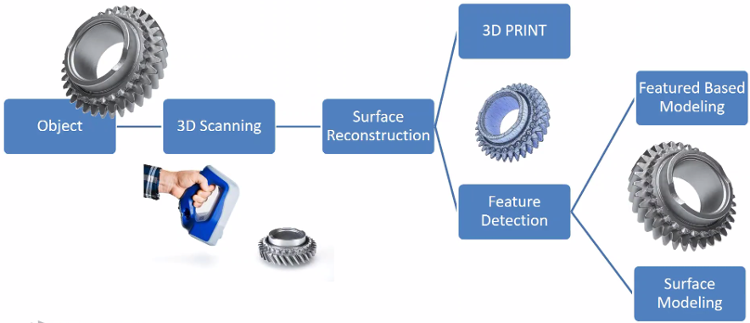 3D scanning used for reverse engineering