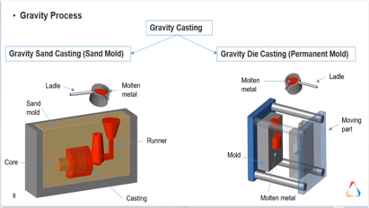 Gravity Casting Process in Altair Inspire Cast