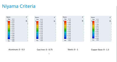 Niyama Criteria for Microporosity