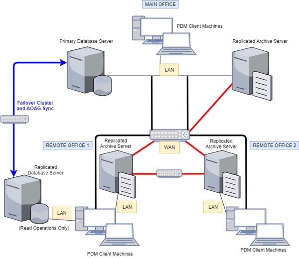 solidworks enterprise pdm replication guide
