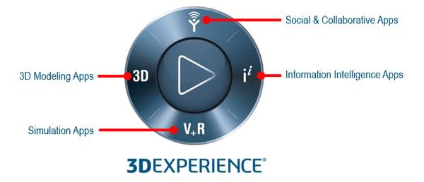 3DEXPERIENCE navigation