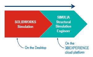 SOLIDWORKS Simulation on the Desktop Versus Simulia on The Cloud