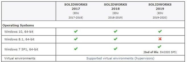 Solidworks EDU windows