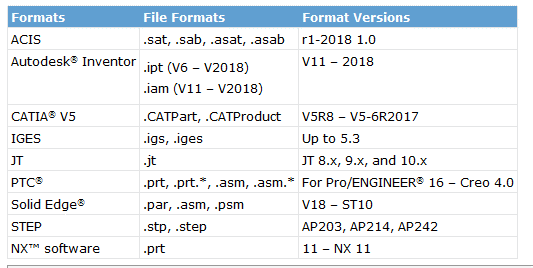 Solidworks file format conversion chart