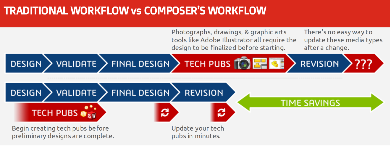 SOLIDWORKS Composer Workflow
