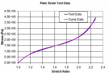 Stress-stretch Ratio Graph